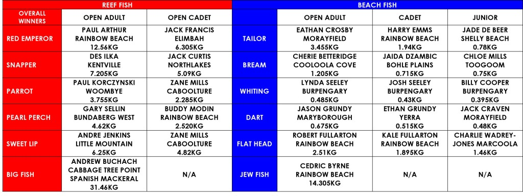 2014 Rainbow Beach Fishing Classic Final Results